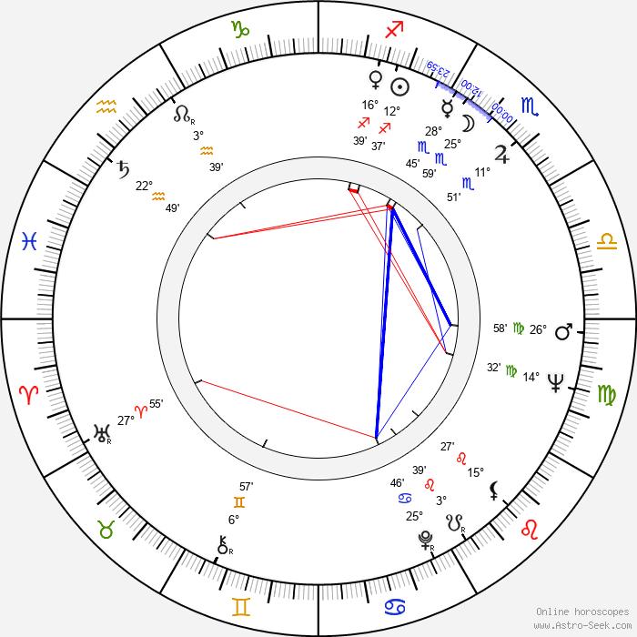 Ingvar Hirdwall - Birth horoscope chart