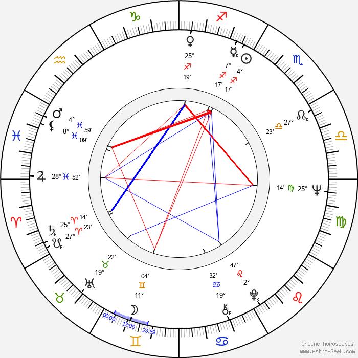 Inka Čekanová - Birth horoscope chart