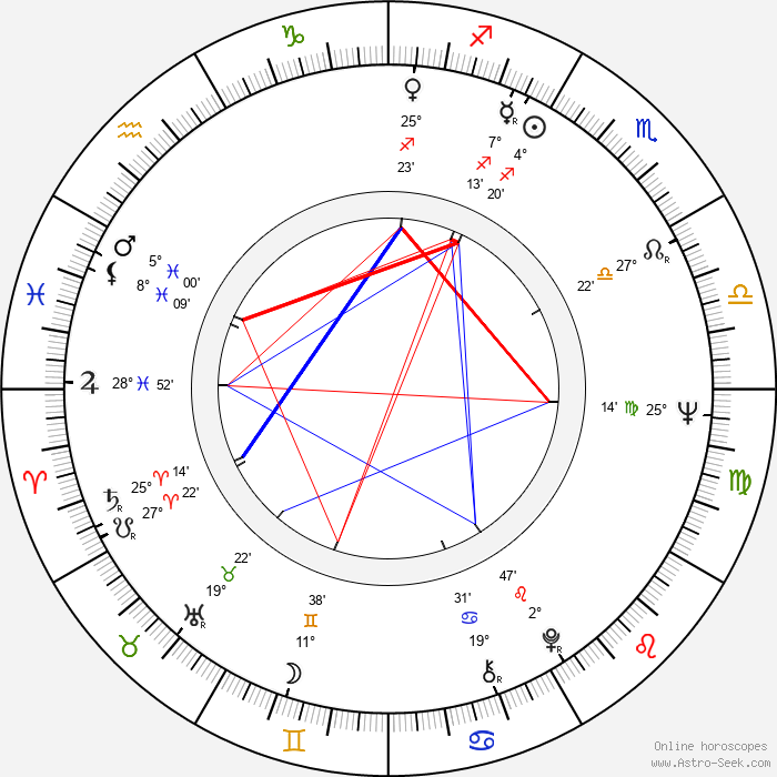 Inka Čekanová - Birth horoscope chart