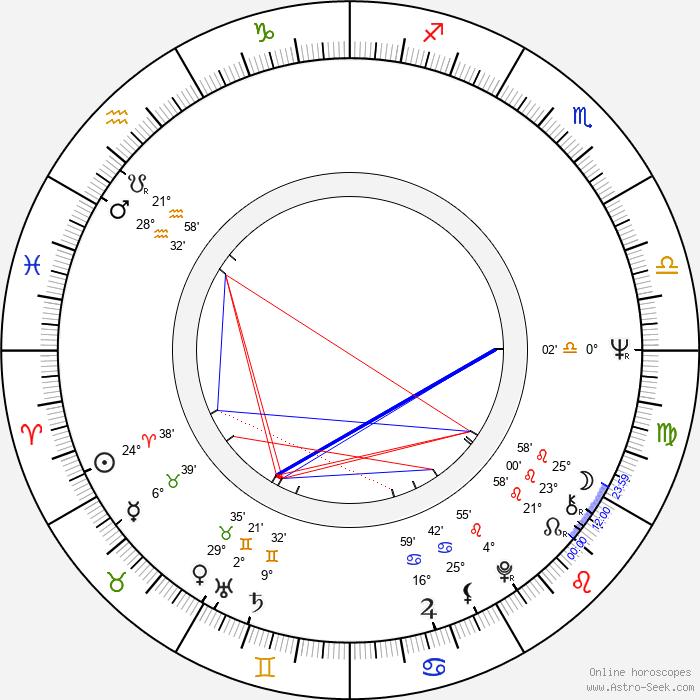 Inka Šecová - Birth horoscope chart