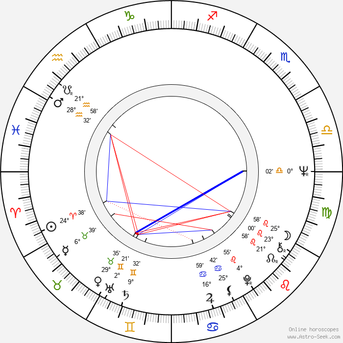 Inka Šecová - Birth horoscope chart