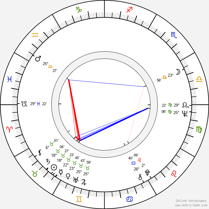 Inna Gulaya - Birth horoscope chart
