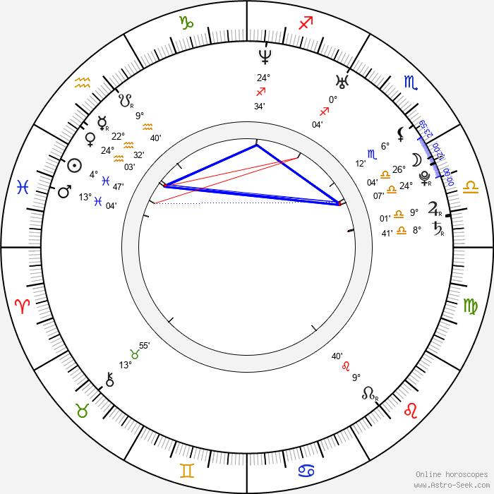 Inna Korobkina - Birth horoscope chart