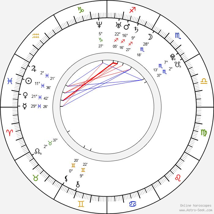 Inna Puhajková - Birth horoscope chart