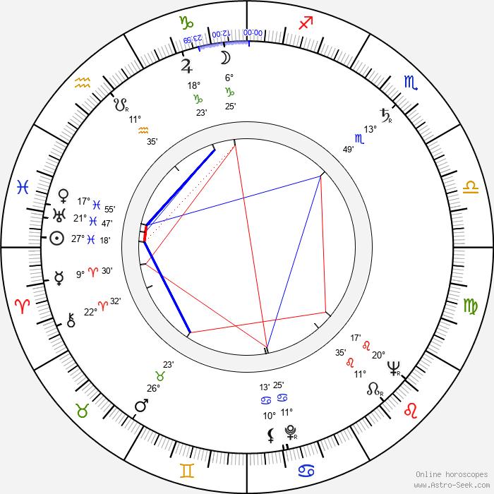 Innokentiy Mikhaylovich Smoktunovskiy - Birth horoscope chart