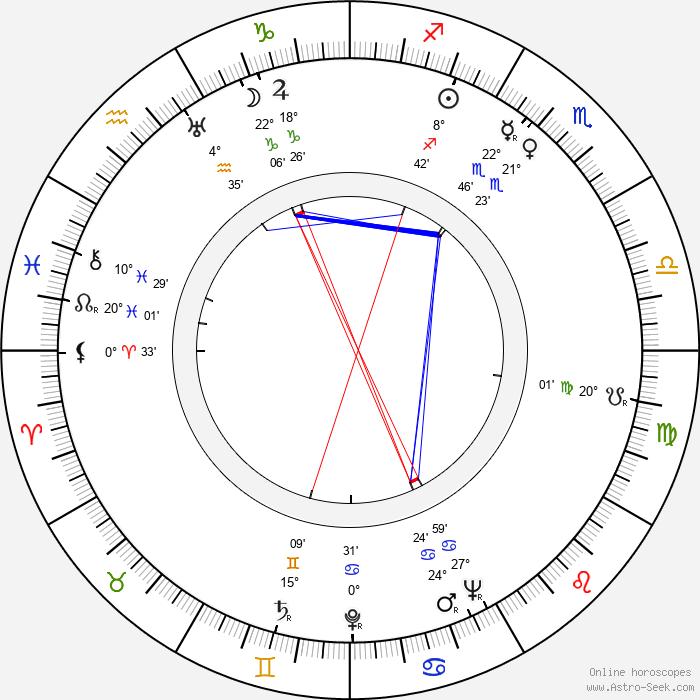 Into Lätti - Birth horoscope chart