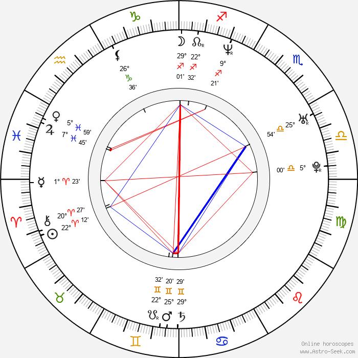 Ioan Ionescu - Birth horoscope chart