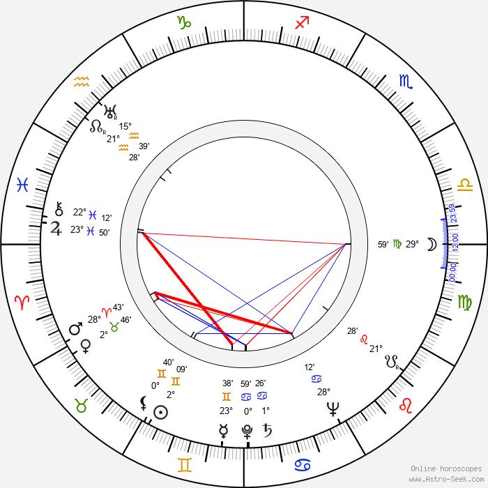 Ioana Ciomartan - Birth horoscope chart
