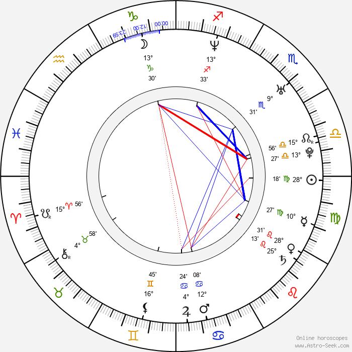 Ioana Ginghina - Birth horoscope chart