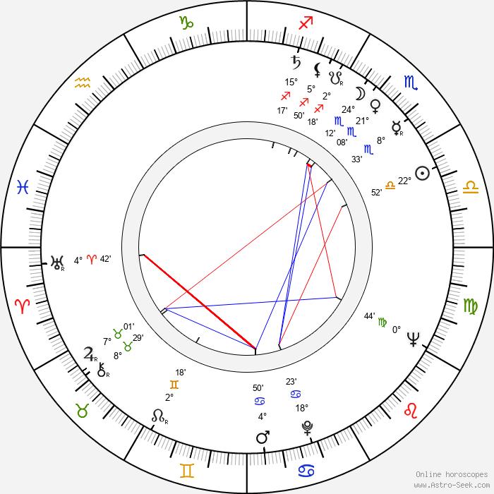 Ion Anghel - Birth horoscope chart