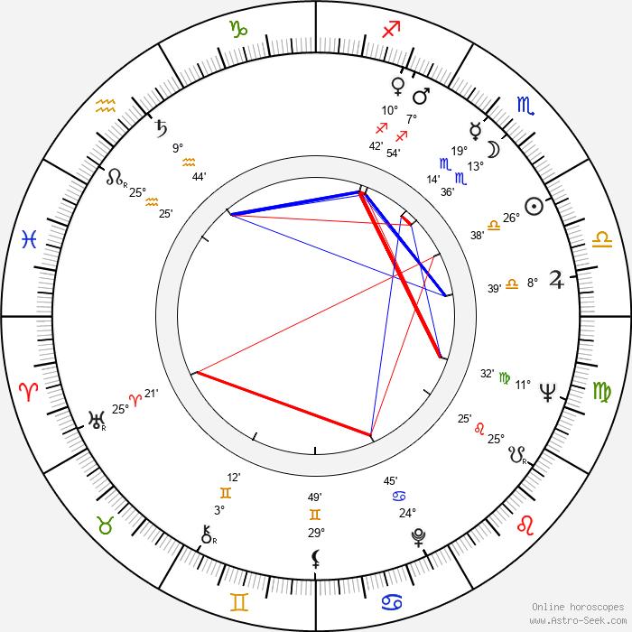 Ion Dichiseanu - Birth horoscope chart