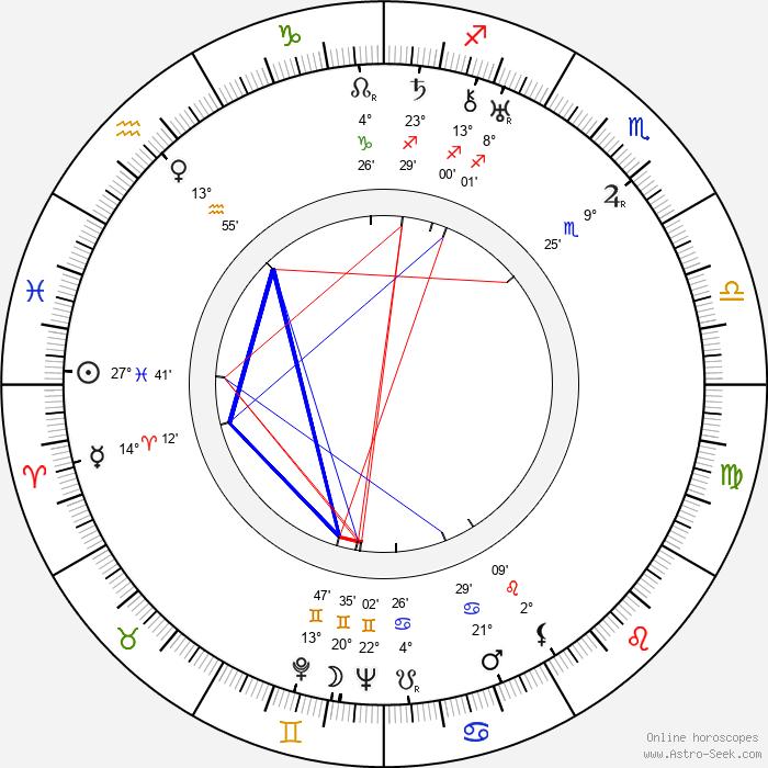 Ion Fintesteanu - Birth horoscope chart