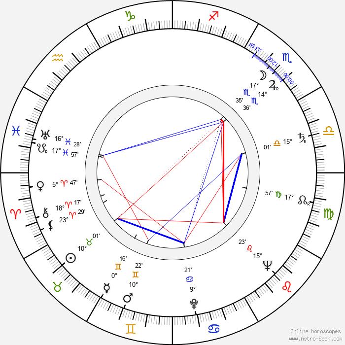 Ion Popescu-Gopo - Birth horoscope chart