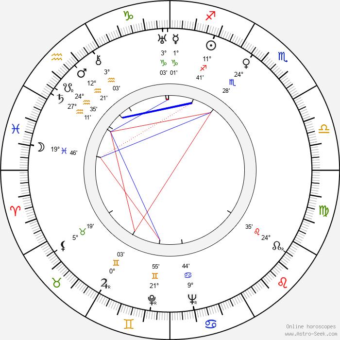 Iosif Kheifits - Birth horoscope chart