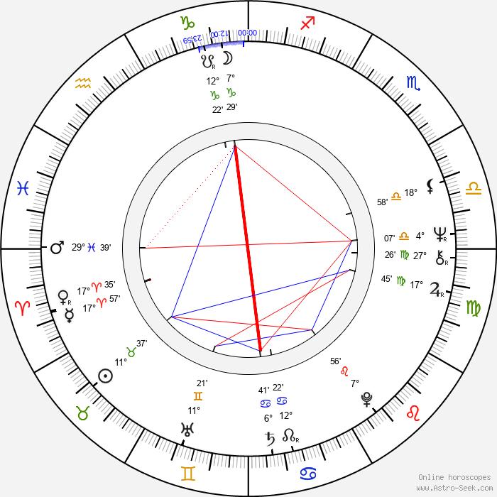 Iossif Surchadzhiev - Birth horoscope chart