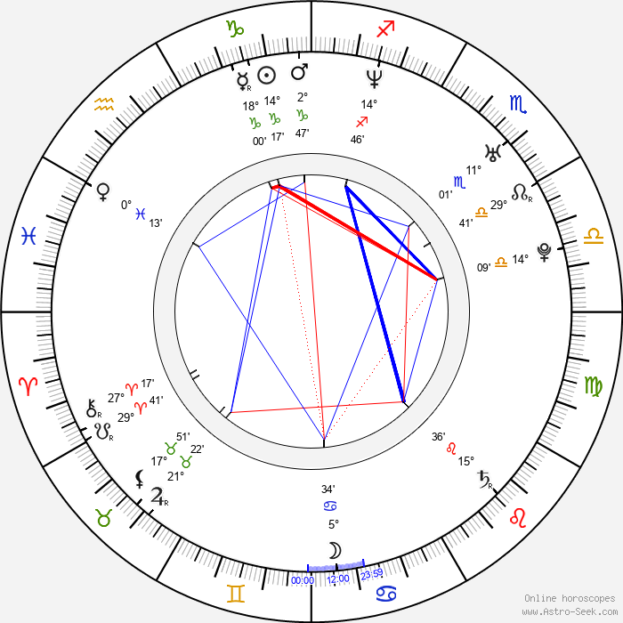 Irán Castillo - Birth horoscope chart