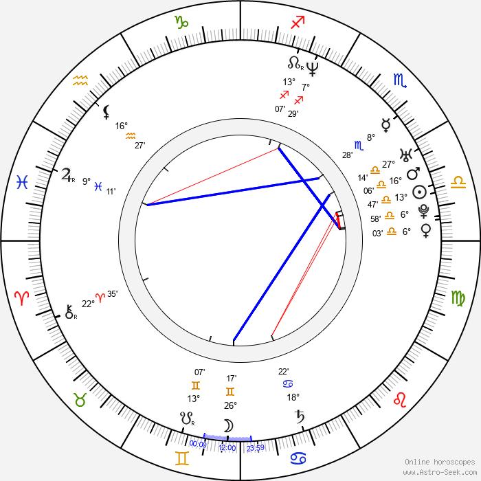 Iratxe García Pérez - Birth horoscope chart