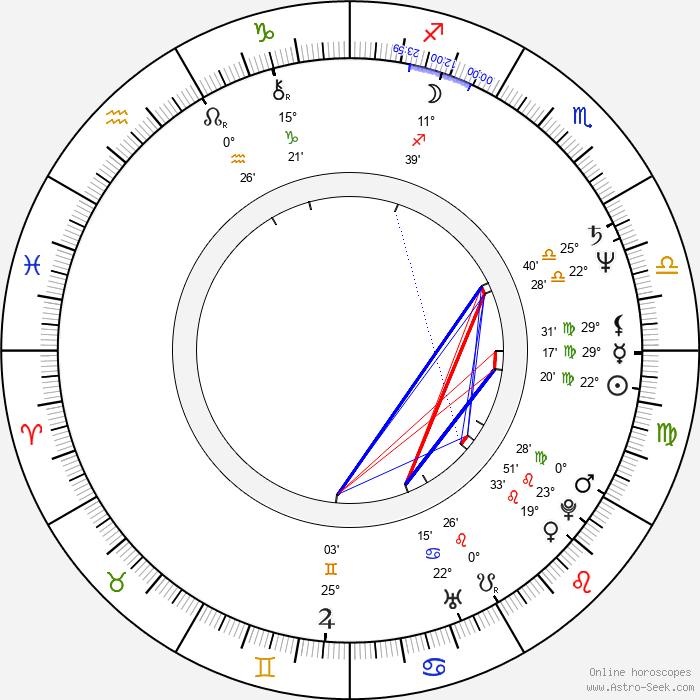 Irén Bordán - Birth horoscope chart