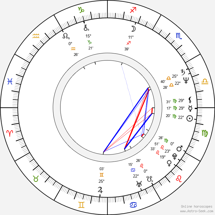 Irén Bordán - Birth horoscope chart