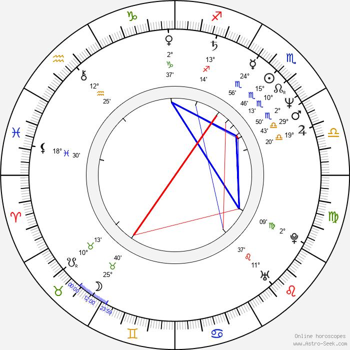 Irena Budweiserová - Birth horoscope chart