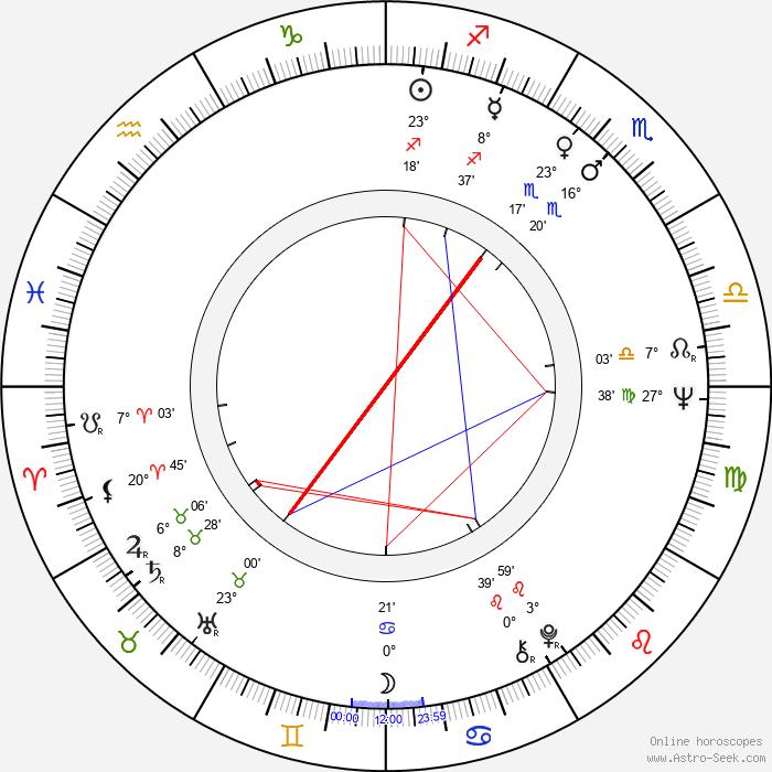 Irena Dudzińska - Birth horoscope chart