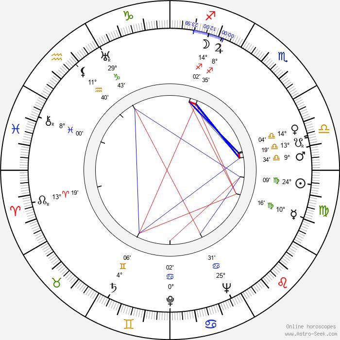 Irena Kwiatkowska - Birth horoscope chart