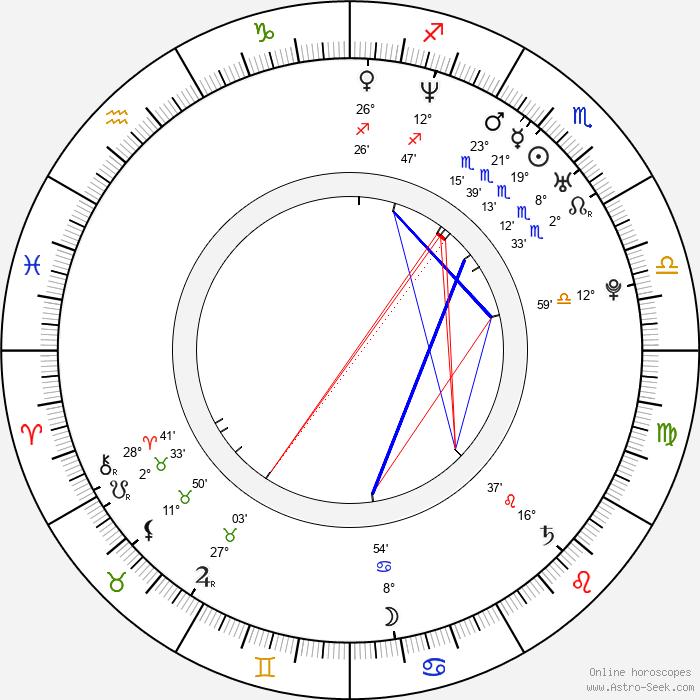 Irene Brügger - Birth horoscope chart