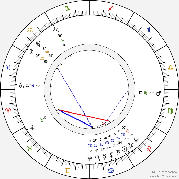 Irene Manning - Birth horoscope chart