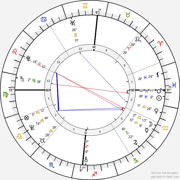 Irene Sheer - Birth horoscope chart