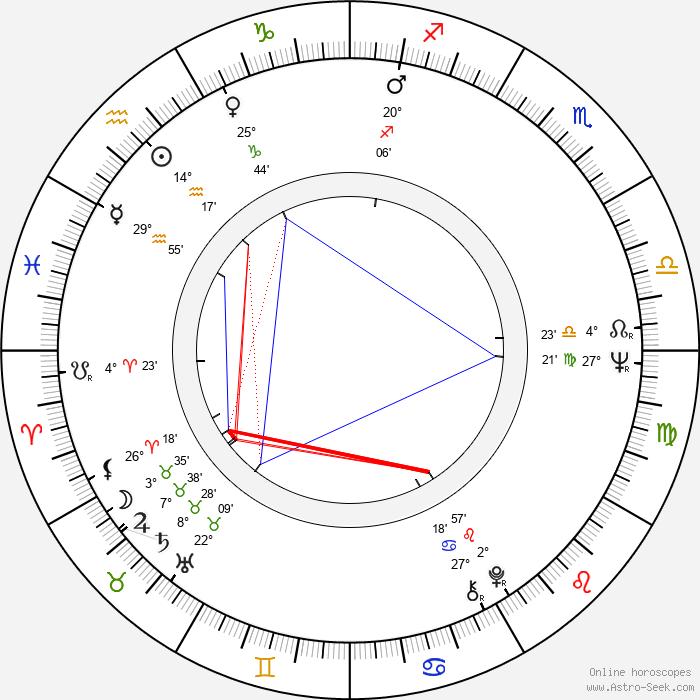 Ireneusz Czesny - Birth horoscope chart