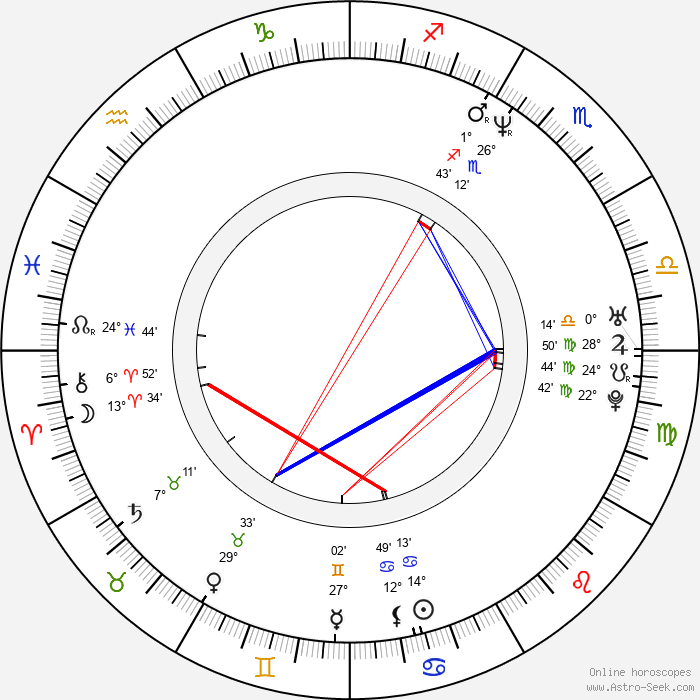Ireneusz Czop - Birth horoscope chart