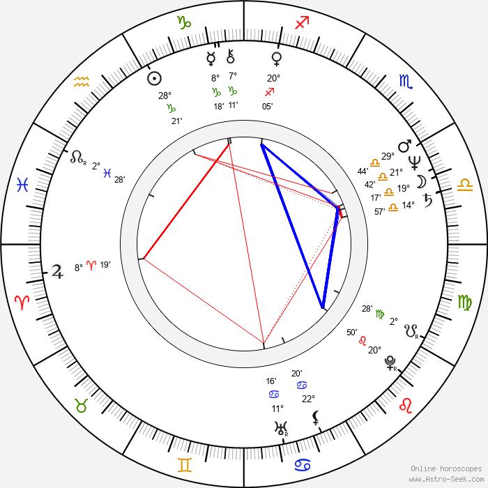 Irfan Mensur - Birth horoscope chart