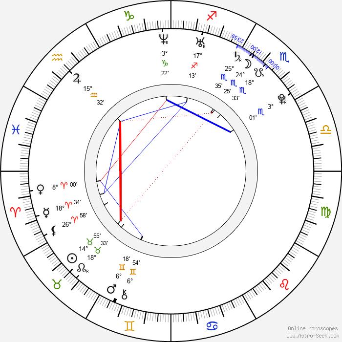 Irina Antonie - Birth horoscope chart