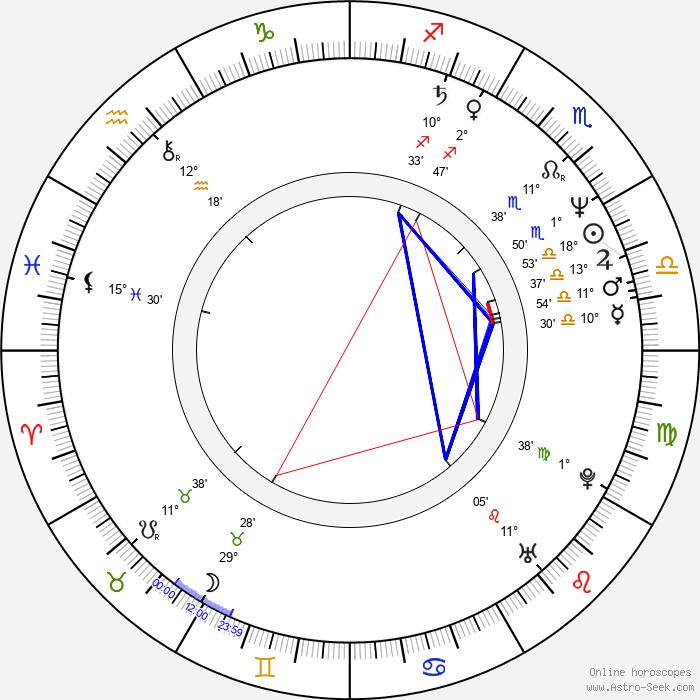 Irina Dymchenko - Birth horoscope chart