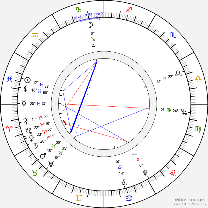 Irina Gubanova - Birth horoscope chart