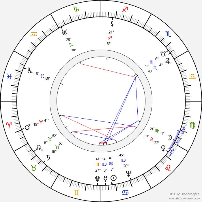 Irina Gurvič - Birth horoscope chart