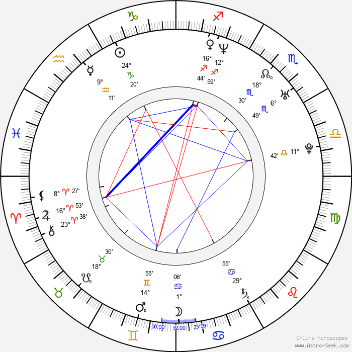 Irina Lukjanova - Birth horoscope chart