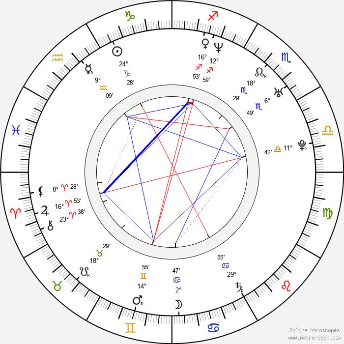 Irina Lukjanova - Birth horoscope chart