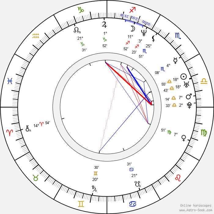 Irina Pantaeva - Birth horoscope chart