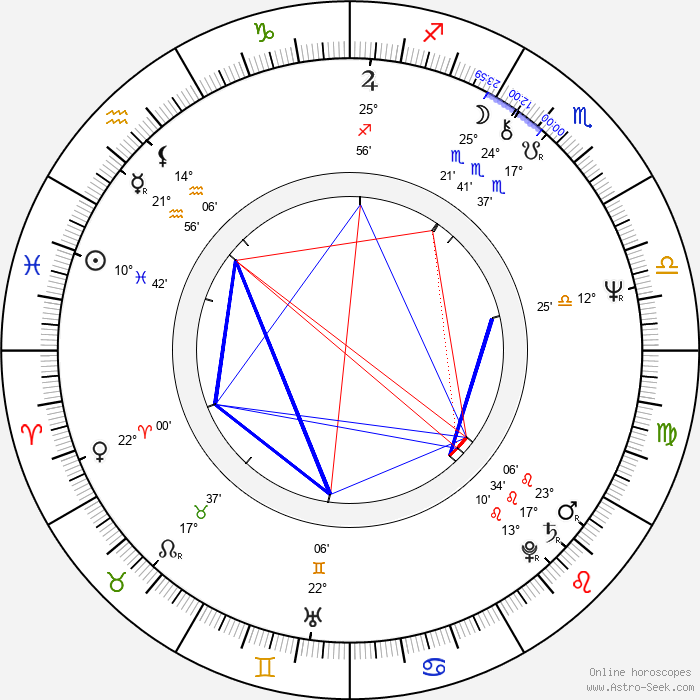 Irina Petrovna Kupchenko - Birth horoscope chart