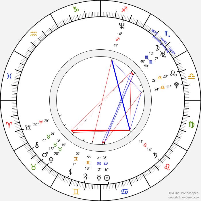 Irina Toněva - Birth horoscope chart