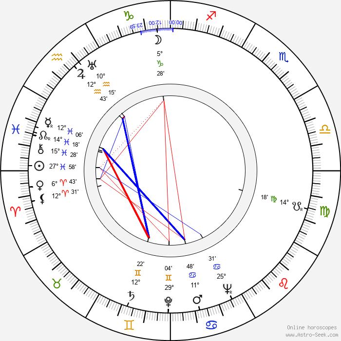 Iris Kähäri - Birth horoscope chart