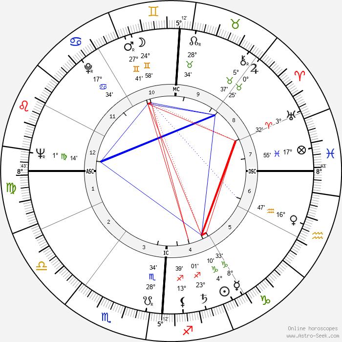 Irish McCalla - Birth horoscope chart