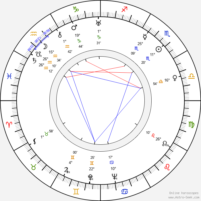 Irja Hagfors - Birth horoscope chart
