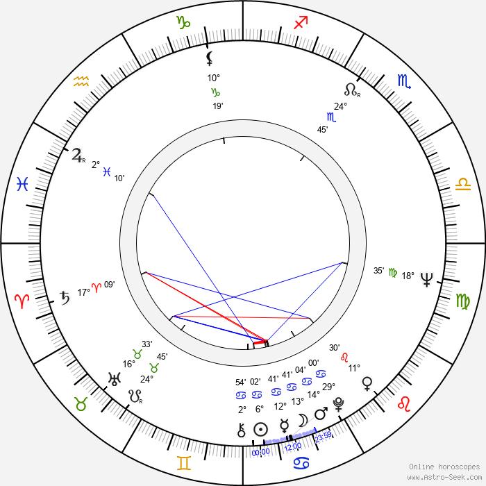 Irma Martinkauppi - Birth horoscope chart