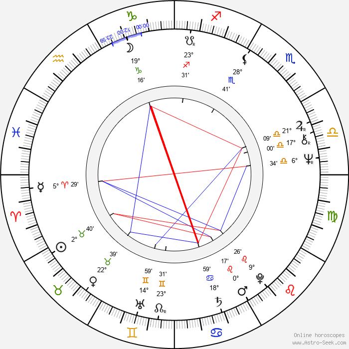 Irma Niemi - Birth horoscope chart