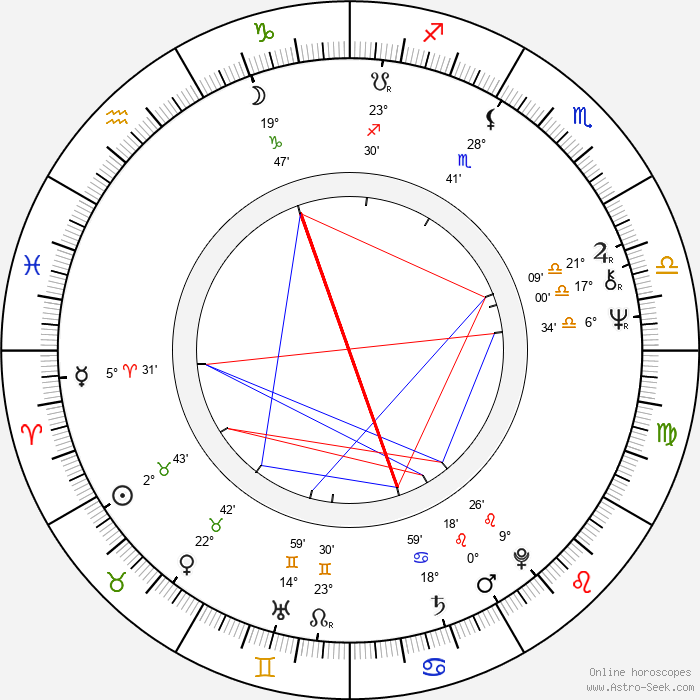 Irma Niemi - Birth horoscope chart