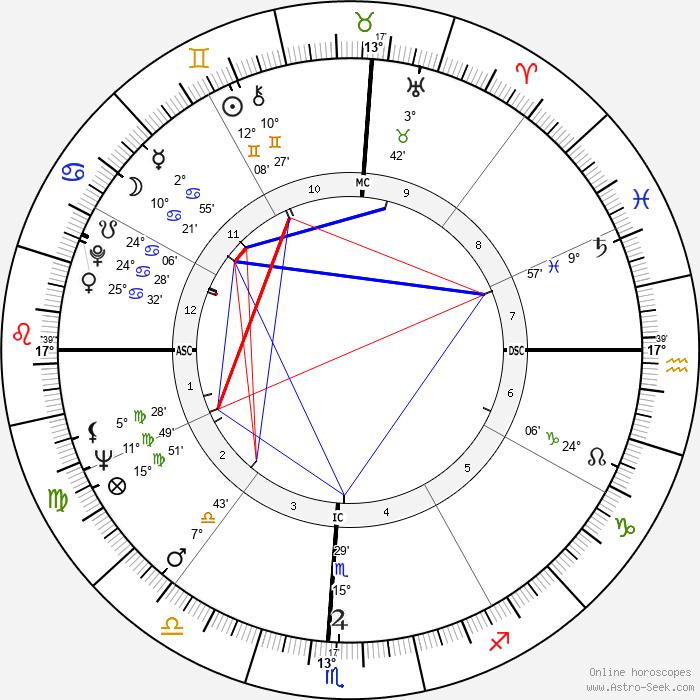Irma P. Hall - Birth horoscope chart
