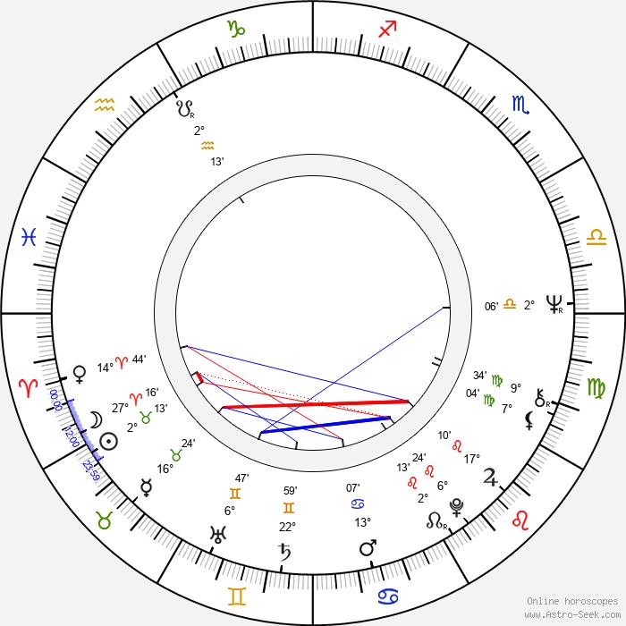 Irmeli Virtanen - Birth horoscope chart