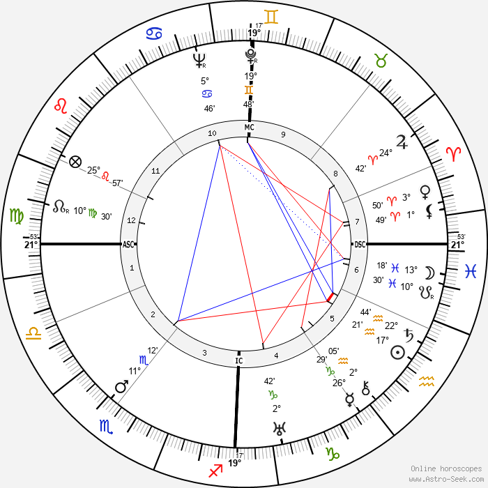 Irmgard Keun - Birth horoscope chart
